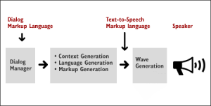 Voice Browser - speech synthesis