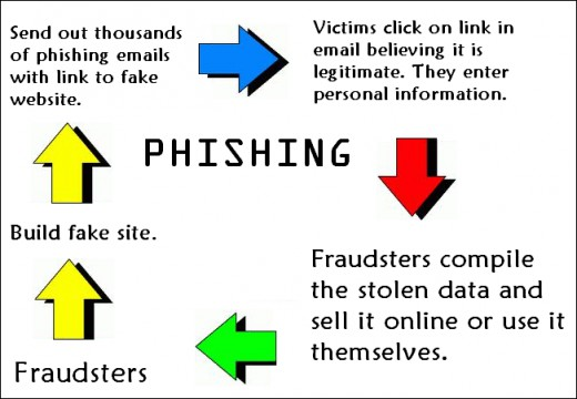 Phishing A Threat To Internet Security on Latest When To Write Out Numbers