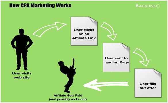 CPA Marketing Guide For Beginners