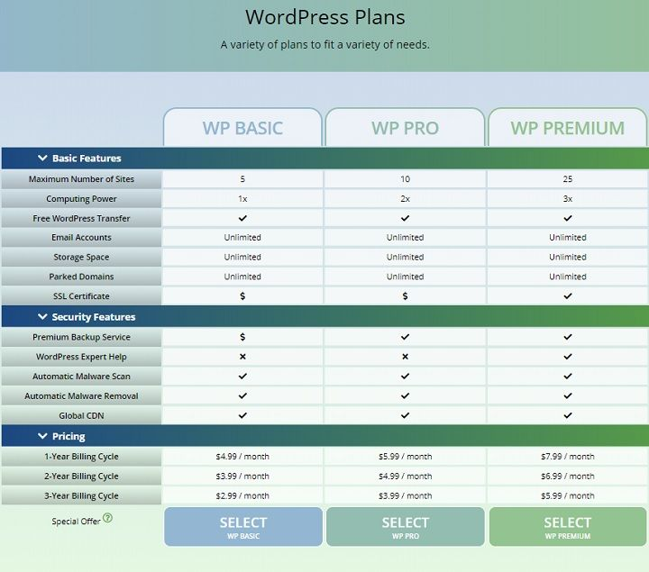 WebHostingPad WordPress Hosting